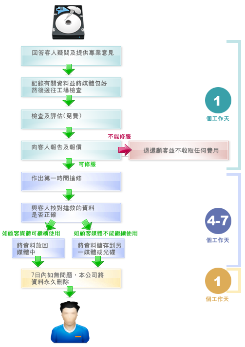數據銷毀 數據恢復 Data Recover Data Erasure