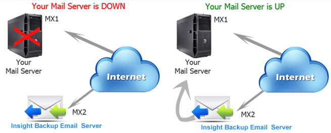 Secondary MX Record Service | Backup EMail Server | Email Redundancy